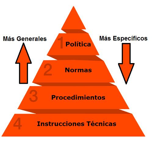 Diferencia entre Política y Norma