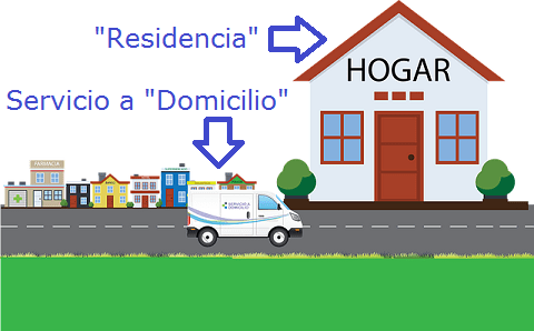 Domicilio y Residencia