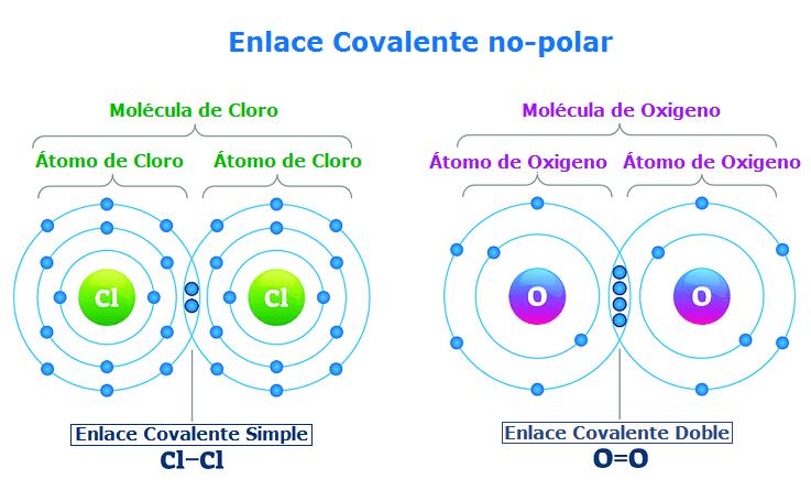 ejemplo enlace covalente no polar molecula de cloro y oxigeno